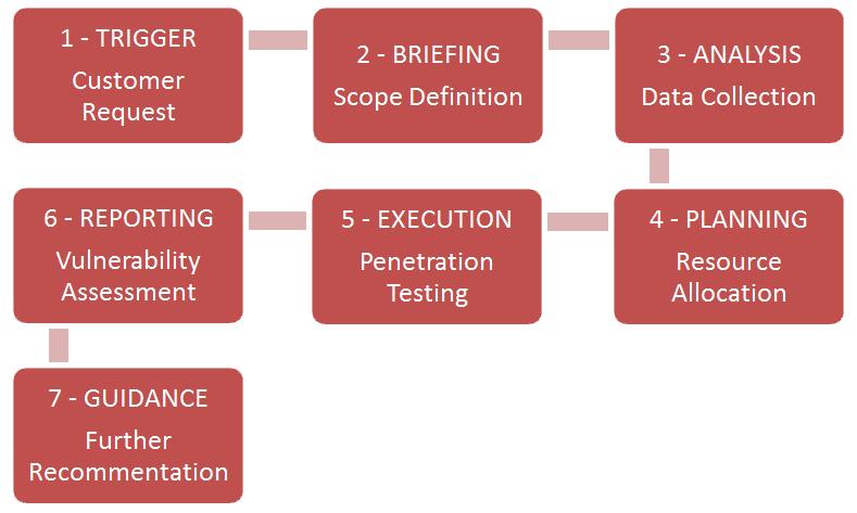 pen-testing
